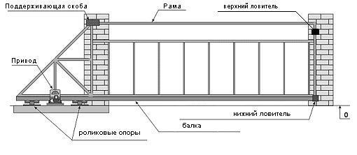 vorota-otkatnie